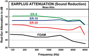 Graph showing earplug attenuation (sound reduction)