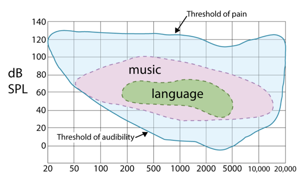 Graph showing frequency-intensity range of speech and music